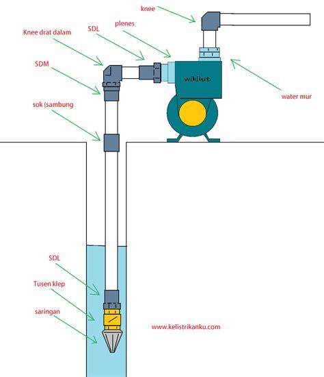 Cek Valve Pompa Air Cara Memasang Pompa Air Sumur Dangkal Dan Semi Jet