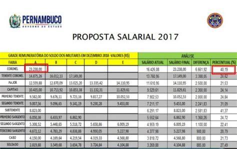 tabela salarial da pmpe 2016 reajuste salarial da policia militar de pernambuco para
