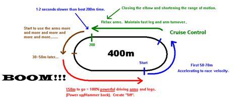 how far is 150 meters 400 meters start to finish sheri matthews wellness