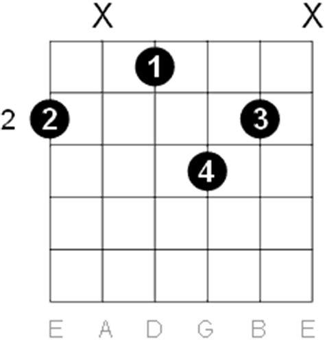 F Sharp - G Flat Major Six Guitar Chord Diagrams G Sharp Chord Guitar Finger Position
