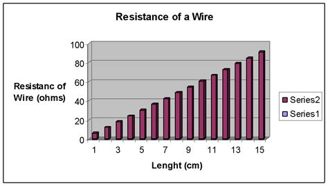 what does the resistor do in a low pass filter does the resistance of a wire vary with length a level science marked by teachers