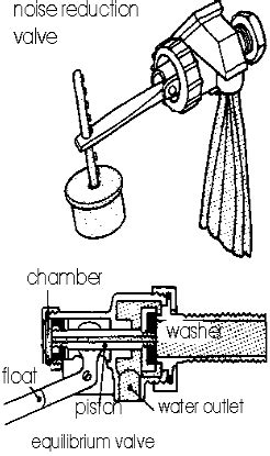 Toilet Tank Makes Noise by Fixing Noisy Water Pipes And How To Stop Water Hammer And