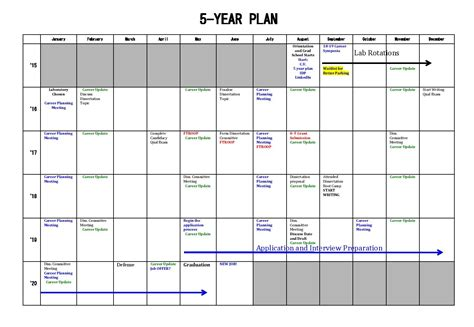 5 year goal plan template how to trick into thinking you re not a graduate