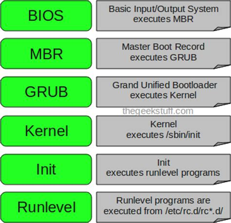 booting process of computer with diagram basic pc boot process knowledge