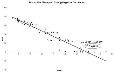 exle of negative correlation scatter plot exles positive negative correlation
