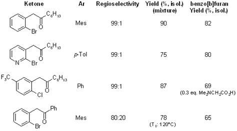 hydration synthesis ticl4 catalyzed indirect anti markovnikov hydration of