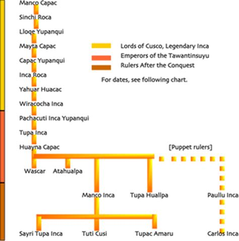 incas a captivating guide to the history of the inca empire and civilization books timelines and maps