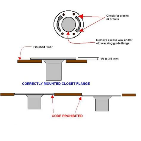 Closet Flange Installation by Impossible To Install Toilet Flange Tile Is