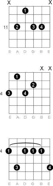 G Sharp - A Flat Minor Ninth Guitar Chord Diagrams G Sharp Chord Guitar Finger Position