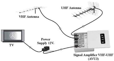 alimentatore antenna tv fracarro kit lificatore alimentatore per antenna tv digitale