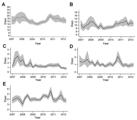 yellow fever pattern figure 1 timeliness of yellow fever surveillance