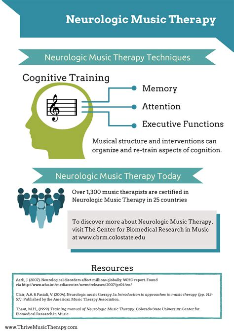 to be a therapy april 2014 we ve moved see more at imamusictherapist