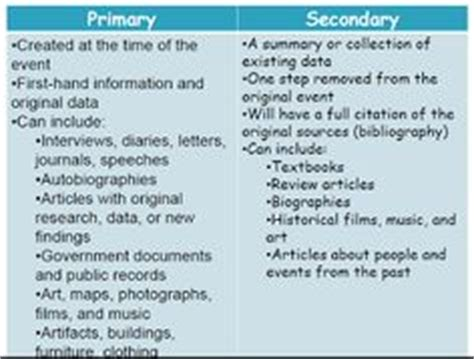 Primary Secondary Sources Research Paper by Primary Vs Secondary Sources Library Teaching Lesson Plans And