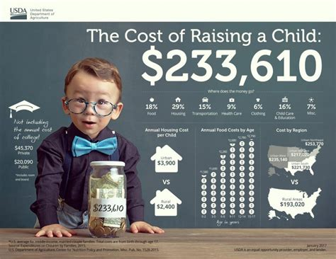 Raising For A Much Smaller Price by The Cost Of Raising A Child Aka Why You Need