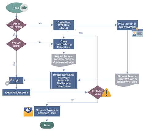 workflow and process business process workflow diagrams solution conceptdraw