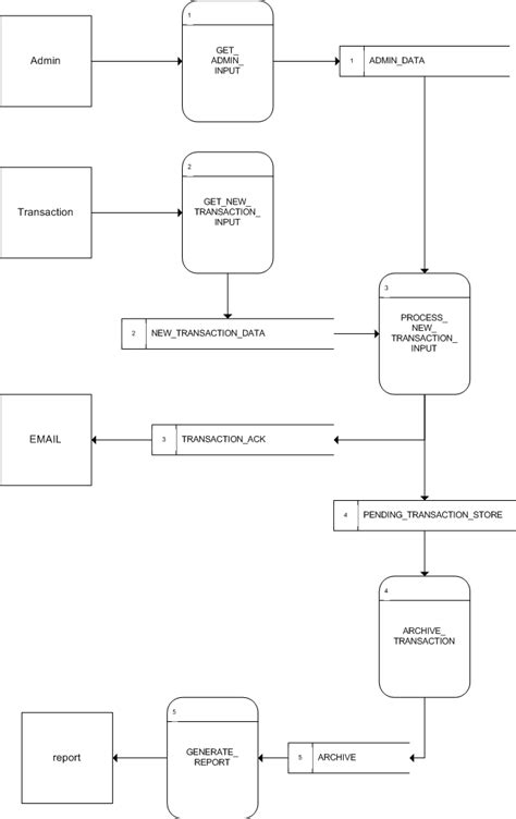 data flow diagram visio template   28 images   hr data