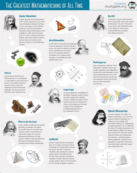 a history of some of ã s most landmarks books who is the greatest mathematician in history