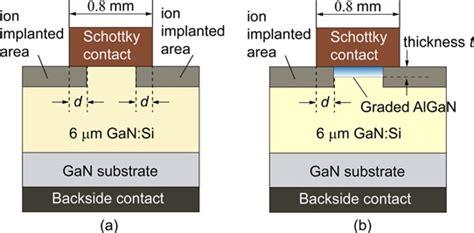jbs schottky diode vertical gallium nitride schottky diode combining high current breakdown