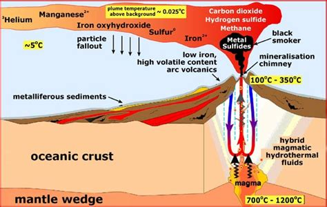 Cross Section Of A Volcano by Noaa Explorer The Arctic 2005