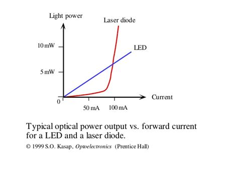 difference between diode and led image gallery led vs diode laser