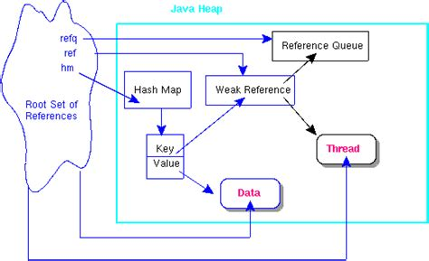 hash map java weakly reachable