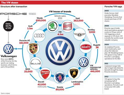 companies that volkswagen owns porodicni odnosi unutar vw porsche grupe page 3 garaža