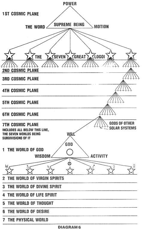 gods diagram contemporary mystic christianity philosophic