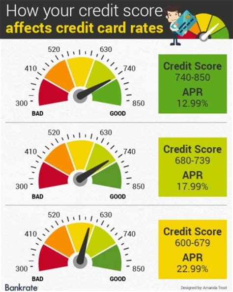 my credit score is 680 can i buy a house 10 facts about credit score fact file