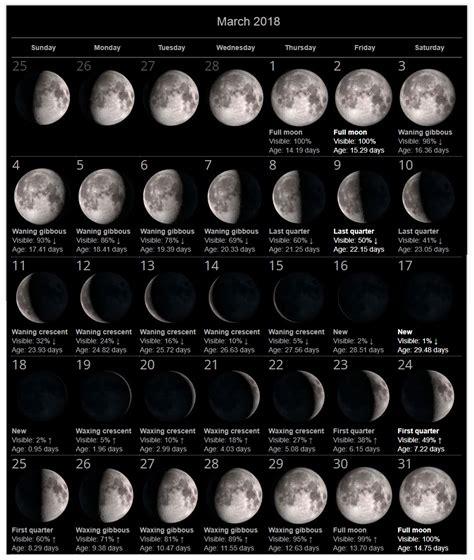 Calendar With Moon Phases March 2018 Moon Phases Calendar Calendar 2018
