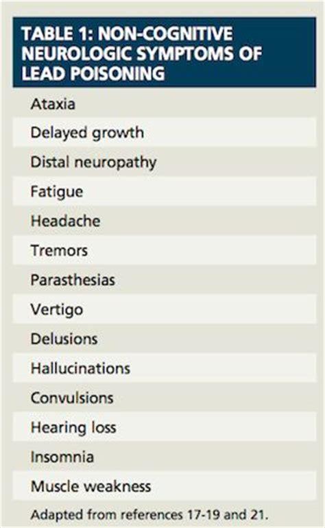 Barium Poisoning Detox by Symptoms Of Lead Poisoning Www Purifyyourbody Heavy