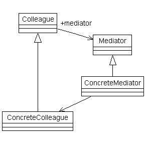 pattern design mediator using uml design mediator design pattern computer