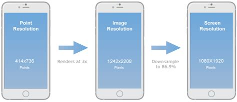 android resolution comparing design workflows for ios and android
