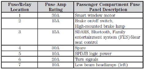 P2101 Code For 2008 Ford Taurs Fixya