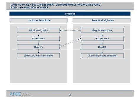 organo controllo banche verso la nuova regolamentazione comunitaria della
