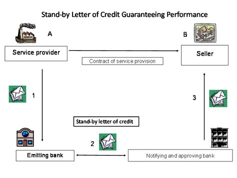 Is Standby Letter Of Credit A Financial Guarantee Bank Guarantees Trade Finance Converse Bank