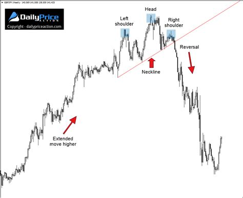 reversal patterns head and shoulders how to profit from the head and shoulders pattern and