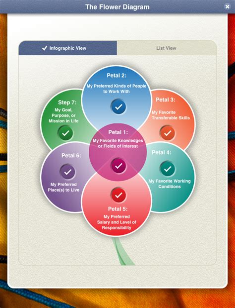 flower diagram what color is your parachute what color is your parachute flower diagram pdf flower