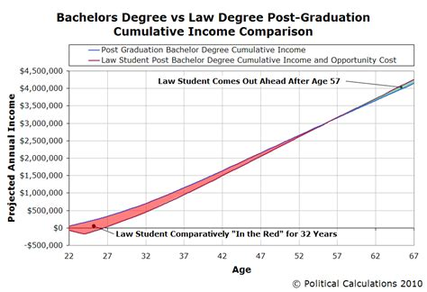 Average Salary Mba Vs Bachelors by Political Calculations Does It Pay To Go To School