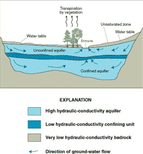 The Location Of The Water Table Is Subject To Change General Facts And Concepts About Ground Water