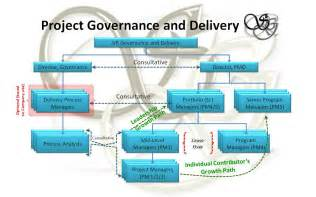 project management governance structure template som gollakota following the