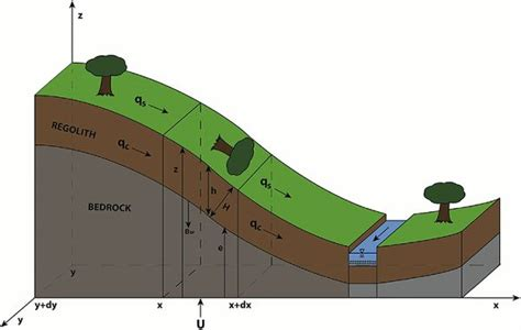 Landscape Evolution Definition Annual Findings Shale Critical Zone Observatory
