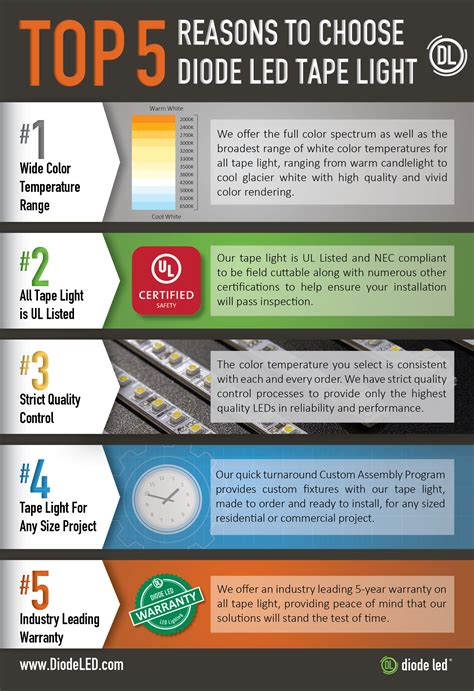 6 reasons to choose led lighting for your hdb top 5 reasons to choose diode led tape light diode led
