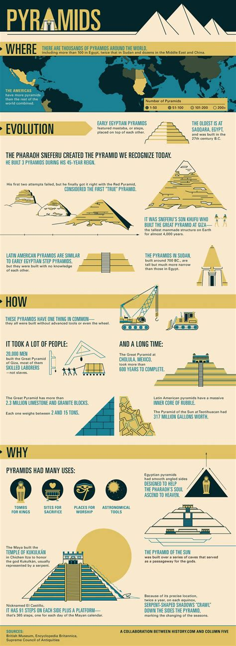 the infographic history of history of pyramids infographic visualistan