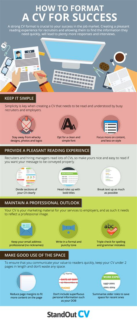 how to structure a cv for success infographic e learning
