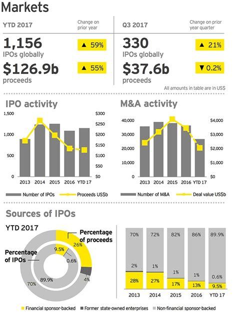 best ipo initial offering market set for best ipo year since