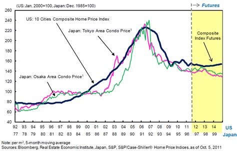 us housing us housing prices mirror japan s experience the big picture