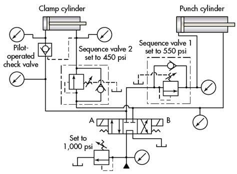hydraulic spool valve schematic cnc repair and