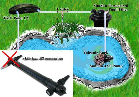 Pond Plumbing koi pond plumbing diagram koi free engine image for user