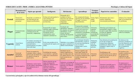 Modelo Curricular Verbal Cognitivo Cuadro Comparativo De Las Teor 237 As De Aprendizaje Imagenes Educativas