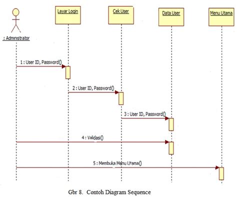 cara membuat sequence diagram login belajar uml sequence diagram codepolitan com